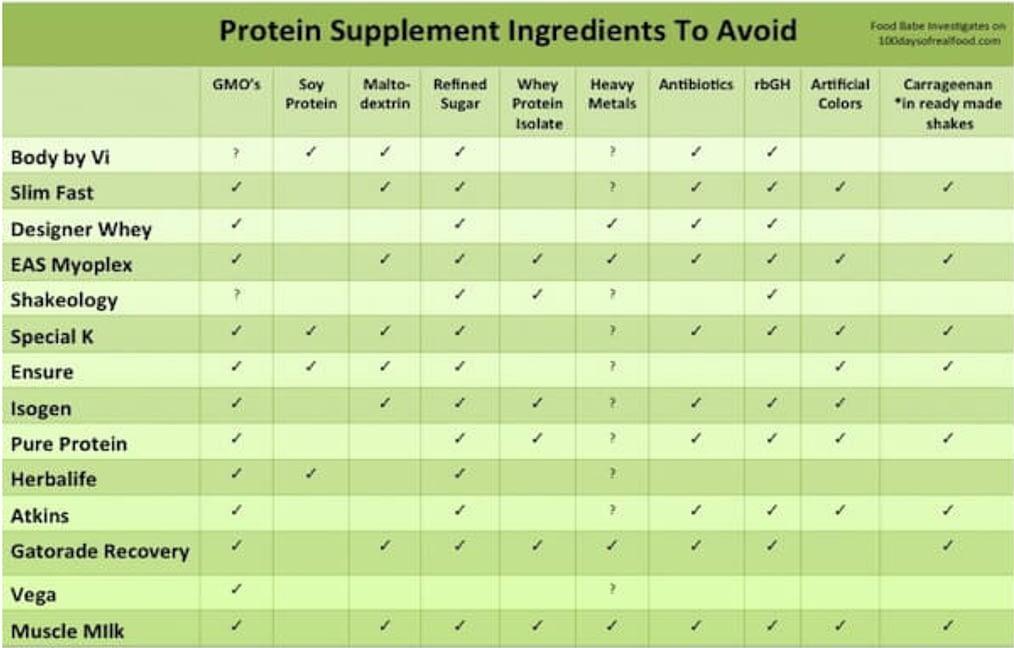 Protein Supplement Chart